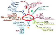 Mind Map on how to create a mind map