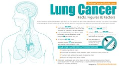 Lung Cancer Facts, Figures & Factors [Infographic] (QuitForYourHealth) Tags: infographic quitsmoking lungcancer