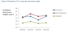JSNA Figure 14 Proportion of 10-11 year olds with excess weight (Coventry City Council) Tags: jsna2016 jointstrategicneedsassessment jsna coventry coventrycitycouncil publichealth healthandwellbeing
