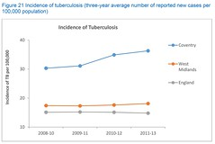 JSNA Figure 21 Incidence of tuberculosis (three-year average number of reported new cases per 100,000 population) (Coventry City Council) Tags: jsna2016 jointstrategicneedsassessment jsna coventry coventrycitycouncil publichealth healthandwellbeing