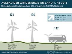 Ausbau der Windenergie an Land im 1. Halbjahr 2016 (StromReport) Tags: ausbauzahlen onshore wachstum windenergie windkraft