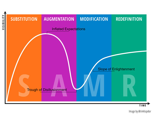 SAMR + Hype Cycle - HiRes by tim.klapdor, on Flickr