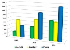 BYOD Usage