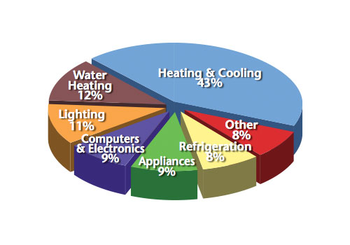Keeping Cooling and Heating Costs Low Can Be Easy