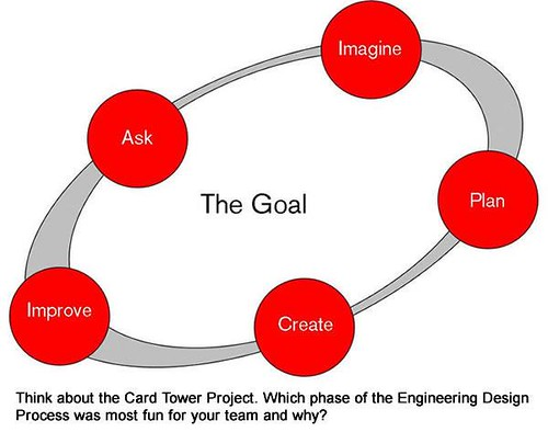 Engineering Design Process by kjarrett, on Flickr
