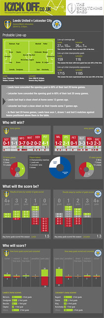 Kickoff Leeds United v Leicester City 28-04-12 Free Football Predictions