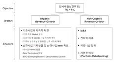 기업의 숙명 : 신규사업개발을 통한 지속적인 성장