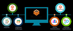 Migrate from Magento to Magento with all your vital information (jackathwani) Tags: migrate from magento magentoservice magento20 magentostore buildmagentowebsite website magentodesign magentoenterprise
