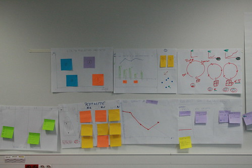 Tableaux de management visuel