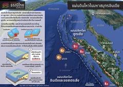 แผ่นดินไหวสุมาตราและการเกิดสึนามิ