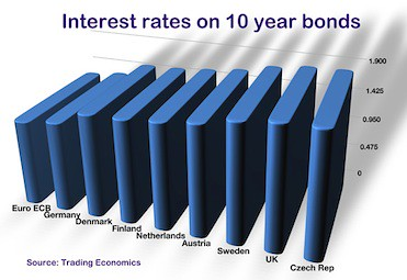 interest on 10 year bonds © Russell Bruce