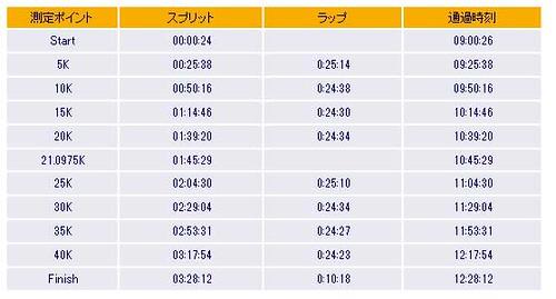 20130324_板橋cityマラソン11