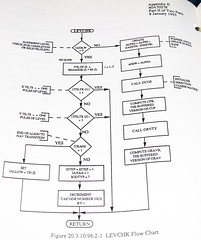 Advanced Cruise Missile Flow Chart (52) (Photo Nut 2011) Tags: flowchart cruisemissile