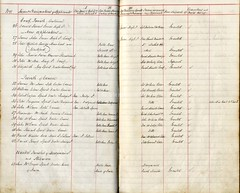 Licensing applicants, 1854 (P&KC Archive) Tags: history scotland 19thcentury perthshire ecsochistory workingarchive