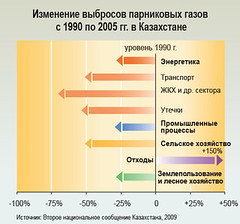 Greenhouse gas emissions change from 1990 to 2005 in Kazakhstan /      1990  2005 .   (Zoi Environment Network) Tags: chart fall industry ecology energy asia graphic transport graph evolution growth pollution diagram transportation data change environment trend waste carbon activity agriculture centralasia kazakhstan n2o increase climatechange fuel globalwarming statistic landuse emission co2 methane nitrous ch4 reduction   greenhousegas tendency decrease                            climatechangeincentralasia