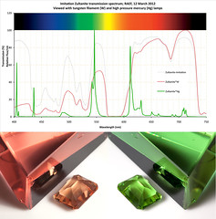 Colour-change imitation Zultanite (The^Bob) Tags: green glass spectrum honey jaz imitation tpc colourchange tungstenfilament laserglass lanthanide zultanite tpcu12l2 tpcu12 hglamp
