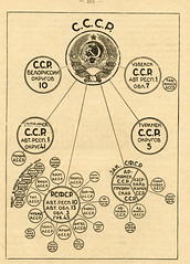Red Virgin Soil (1926) - USSR Organizational Chart (captainpandapants) Tags: chart hammer star russia illustrated illustrations communism engraving soviet revolution sickle russian districts marxism socialism starburst sovietunion ussr redstar 1926 redvirginsoil sovietseal