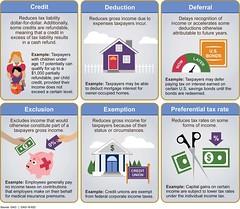 Figure 1: Examples of Six Types of Tax Expenditures (U.S. GAO) Tags: gao governmentaccountabilityoffice usgovernmentaccountabilityoffice usgao unitedstatesgovernmentaccountabilityoffice government congress watchdog oversight governmentwatchdog gao16622 taxexpenditure apg agencyprioritygoal cap crossagencypriority cdfi communitydevelopmentfinancialinstitution cfo chieffinancialofficer dataact digitalaccountabilityandtransparencyactof2014 doe departmentofenergy ez empowermentzone gpra governmentperformanceandresultsact gprama gpramodernizationactof2010 hfa housingfinanceagency hud departmentofhousingandurbandevelopment irs internalrevenueservice jct jointcommitteeontaxation omb officeofmanagementandbudget ota officeoftaxanalysis paygo payasyougo pic performanceimprovementcouncil treasury departmentofthetreasury usda unitedstatesdepartmentofagriculture