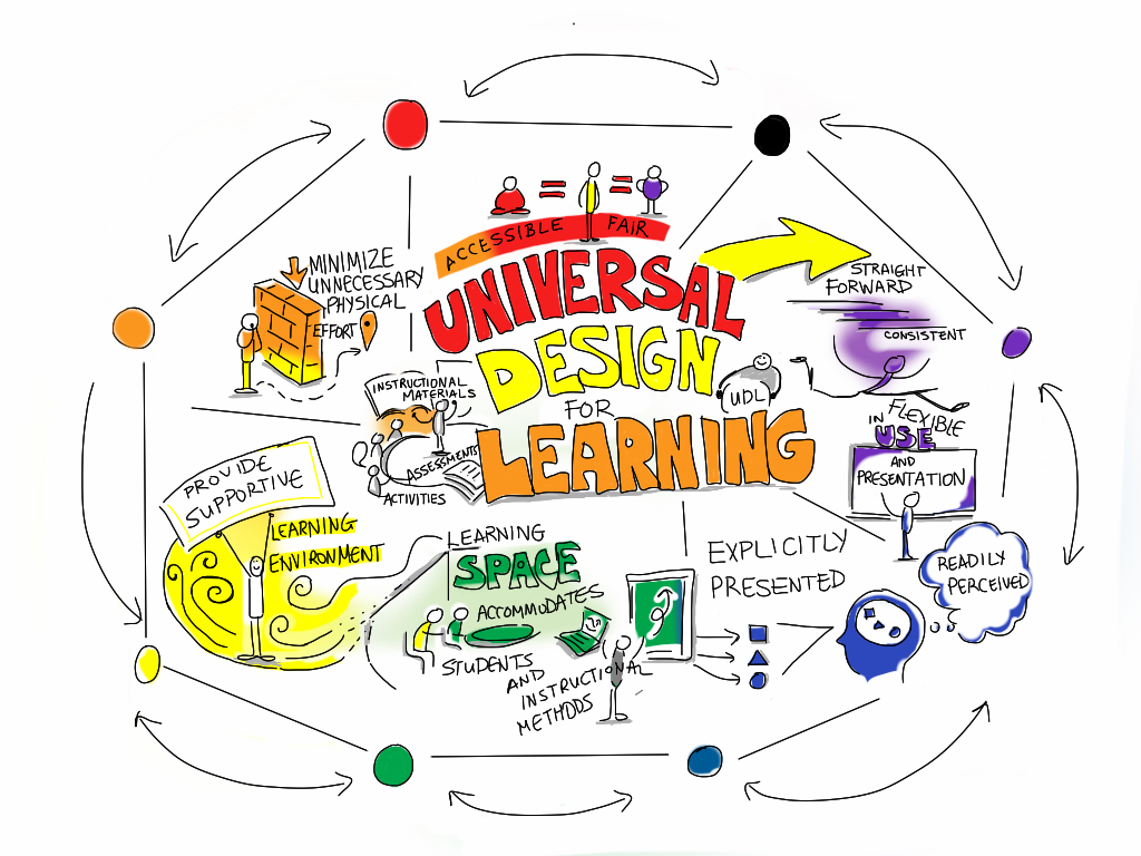Universal Design For Learning by giulia.forsythe, on Flickr