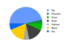 Scenic Piechart (Simon Caunt) Tags: sky sea ocean path pathway sidewalk road mountain grass art graphic block colour pie chart mathematics statistics slices beach design vanishing point perspective projection pantonetm