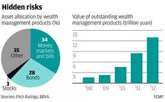 สถิติผลิตภัณฑ์บริหารทรัพย์สินอันเป็นส่วนหนึ่งของระบบธนาคารในเงามืดของจีน