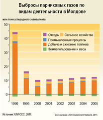 Total greenhouse gas emissions by sector in Moldova /         (Zoi Environment Network) Tags: fall industry ecology energy europe forestry farming graph evolution greenhouse diagram sector change production environment trend waste carbon agriculture rise n2o generation increase climatechange climate easterneurope moldova globalwarming landuse emission co2 methane oxide nitrous ch4 reduction  greenhousegas tendency  decrease                            climatechangeineasterneurope