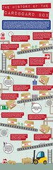 The history of the cardboard box (whitneyj.starr) Tags: cardboard boxes packaging container shipping