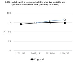 JSNA Figure 19 Proportion of adults with a learning disability who live in stable and appropriate accommodation-Coventry (Coventry City Council) Tags: jsna2016 jointstrategicneedsassessment jsna coventry coventrycitycouncil publichealth healthandwellbeing