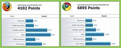 Peacekeeper Benchmark Comparison (Firefox 12 v...