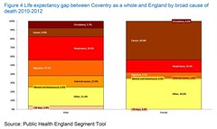 JSNA Figure 4 Life expectancy gap between Coventry and England by broad cause of death 2010-2012 (Coventry City Council) Tags: jsna2016 jointstrategicneedsassessment jsna coventry coventrycitycouncil publichealth healthandwellbeing