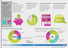 Olympic Park Finance infographic (Department for Digital, Culture, Media and Sport) Tags: finance london2012