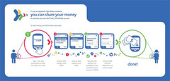 Ghana_Tigo Pesa Send Money Instructions Flyer_Marketing