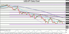 USD/JPY Rebounds Off Main 100.00 Help After Central Financial institution Selections (majjed2008) Tags: 10000 after bank central decisions major rebounds support usdjpy