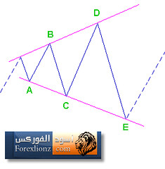 Triangle Corrections 3 (forexlionz.com) Tags:
