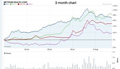 COMA 3m chart (Antoine B.) Tags: coma 3m chart