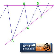 Triangle Corrections 2 (forexlionz.com) Tags: