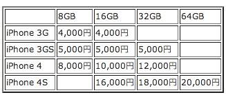ソフトバンク、旧iPhoneの下取り価格を発表 : iPhoneマイスター