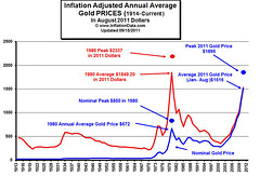 Gold_inflation (InflationData.com) Tags: gold inflation goldprice inflationadjustedgoldprice
