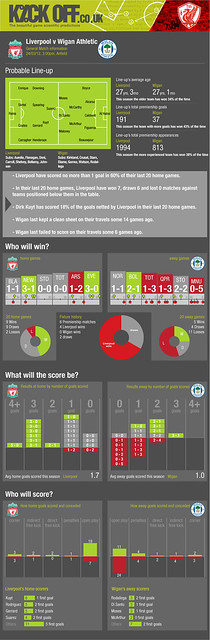 Kickoff: Liverpool v Wigan Athletic 24-03-12 Football Predictor