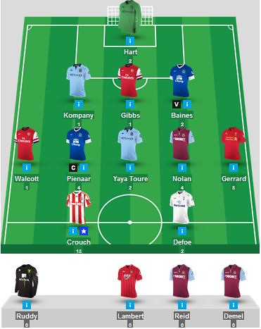 Joe Harts Fantasy Premier League Team