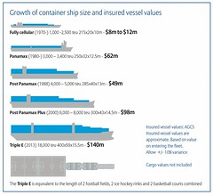 The history of shipping containers (DavidCarbaugh) Tags: shipping boxes containers transport sea ship