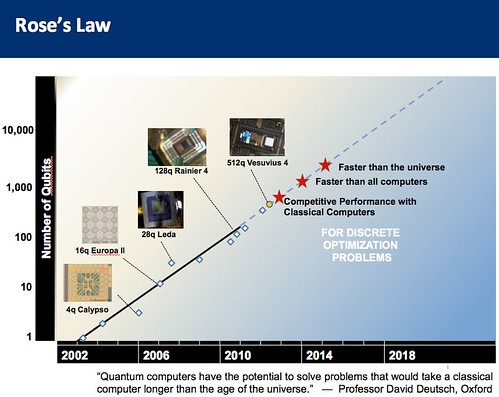 """roses law dwave qc quantum computer canada moore's computing scaling discrete optimization accelerating change """"and now for something completely different"""" log scale exponential david deutsch parallel universes inc fdiamontheboard roseslaw quantumcomputing logscale qubits"""