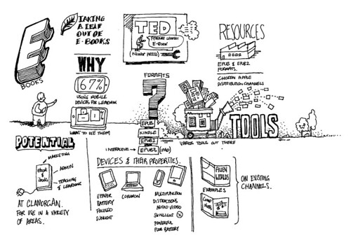 Sketchnotes from Ebooks presentation