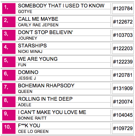 Capitol Hill Lists | Rock Box Karaoke Top Songs | CHS