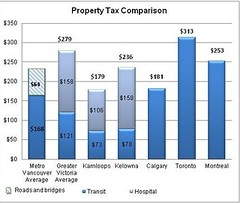 Property Tax Comparison (BC Gov Photos) Tags: britishcolumbia victoria transit kelowna translink infographic 2012 infographics metrovancouver audit propertytax infographicsarchive