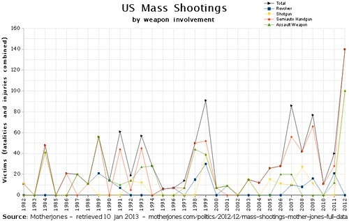 US Mass Shootings by weapon
