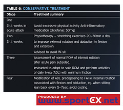 Conservative treatment (sportEX journals) Tags: sportexmedicine