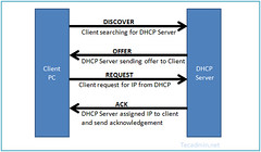 DHCP Server Introduction (indianking1) Tags: configuration dhcp dhcpserverintroductiondynamichostconfigurationprotocol dynamic host introduction protocol server