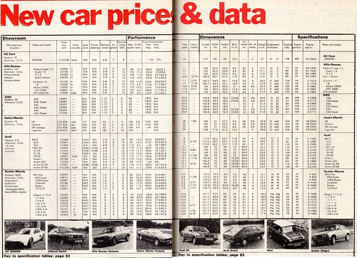flickriver photoset what car magazine new car price guide may rh flickriver com Old Cars Price Guide Collector Car Price Guide