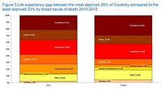 JSNA Figure 5 Life expectancy gap between Coventry and England (most deprived 20%) by broad cause of death 2010-2012 (Coventry City Council) Tags: jsna2016 jointstrategicneedsassessment jsna coventry coventrycitycouncil publichealth healthandwellbeing